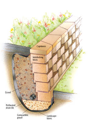 How to build a retaining wall for Do i need an architect to build a house