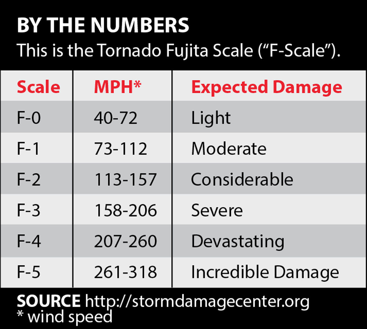 Are You Prepared For Storm Damage To Your Cabin